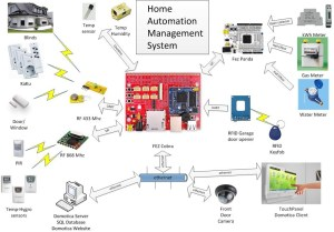 HAMS  Home Automation and Management System