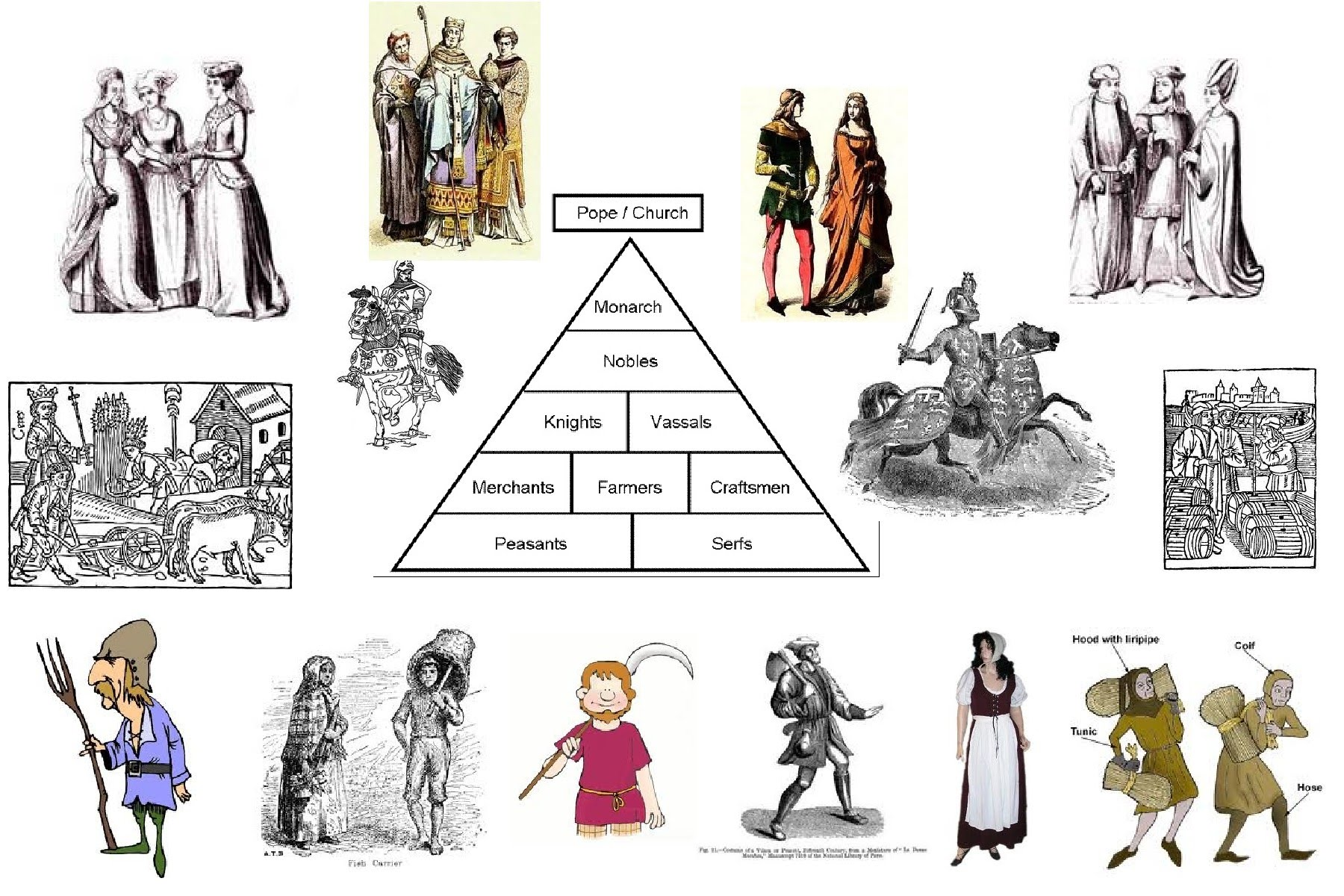 Me Val Feudalism Collage