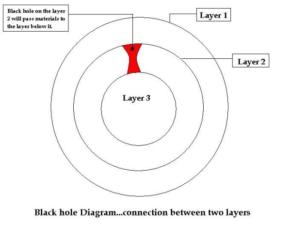 Layers of a Black Hole Pics about space