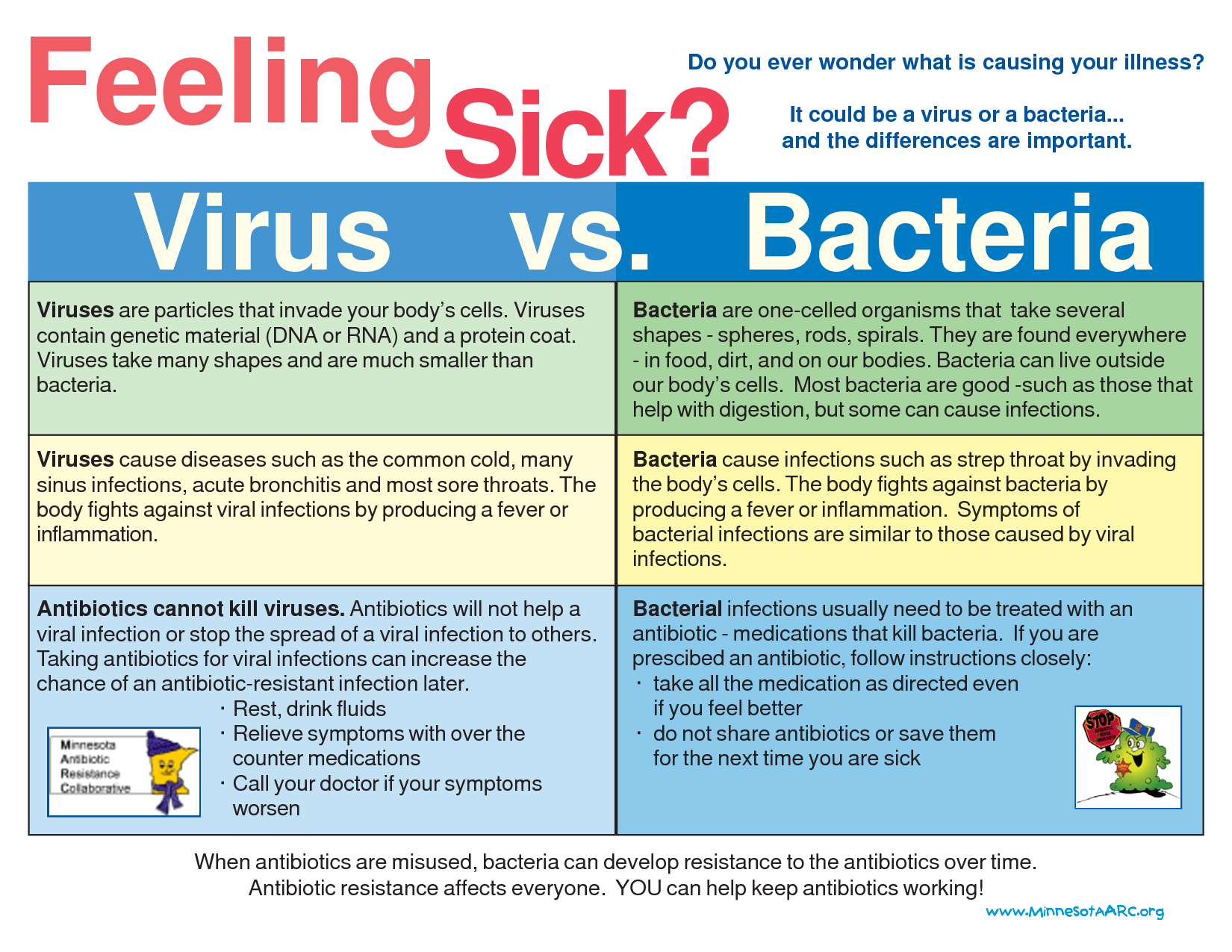 Bacteria Vs Viruses