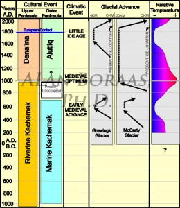 KP Timeline & Climate