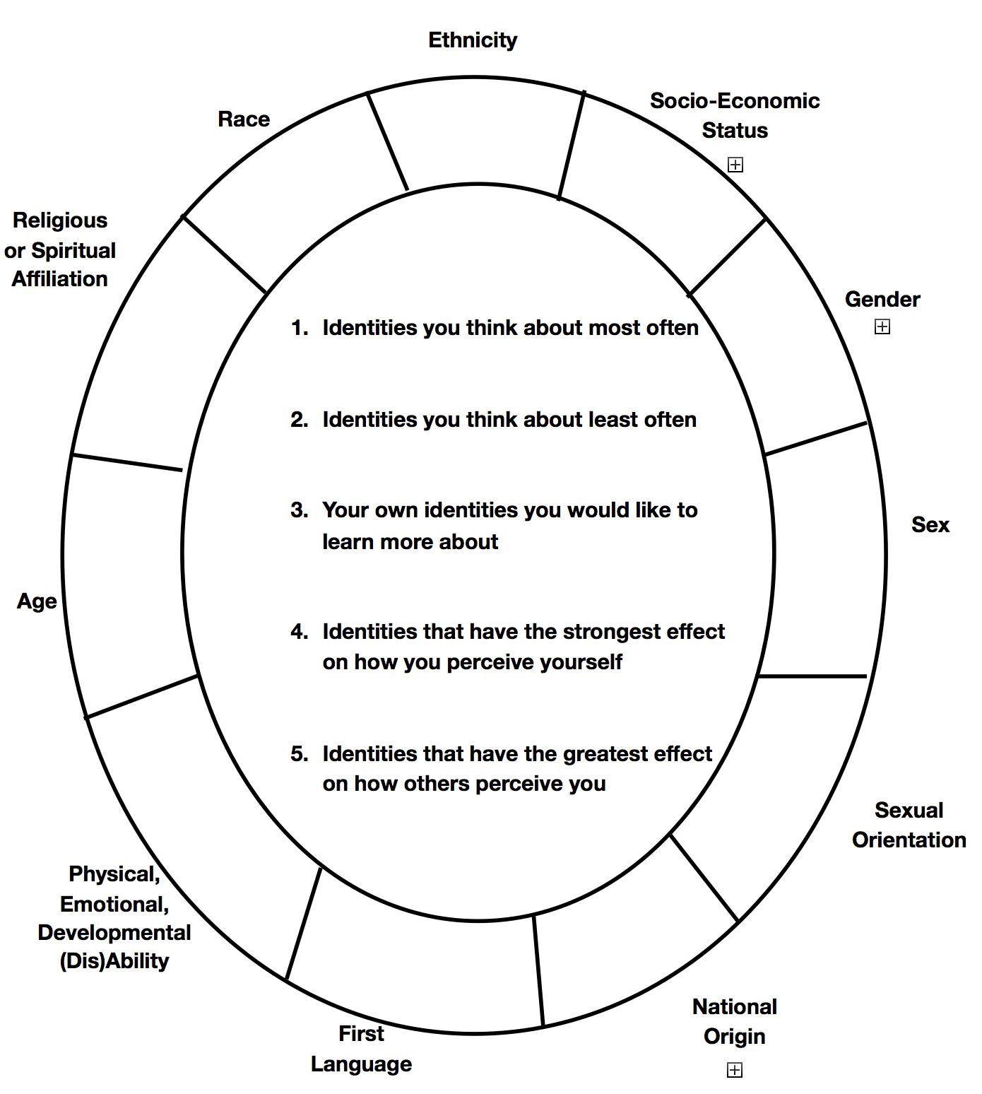 Social Identity Wheel Inclusive Teaching