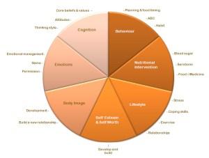 Anorexia diagram Jill scott insomnia