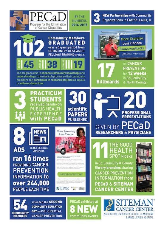PECaD Infographic 2014-2015