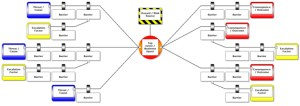 Development of a The BowTie Method: Site Safety