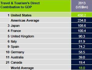 TravelTourismDirectGDPRank2013