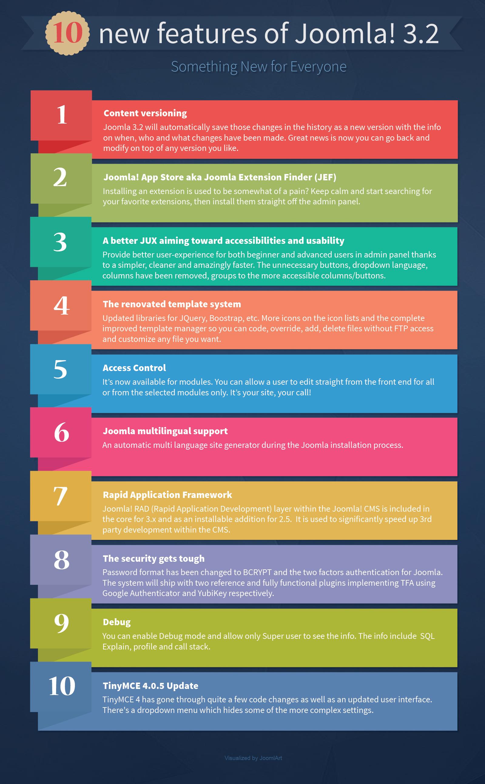 infographic-joomla3.2-1599x2582