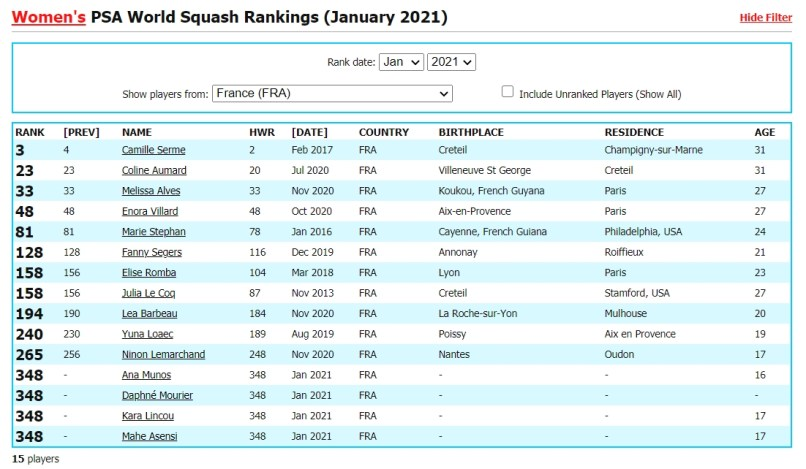 2021-01-02 12_28_18-Squash Info _ Women's PSA World Squash Rankings (January 2021) _ Squash