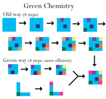 Green Chemistry: Cutting pollution at its source - Science in the News