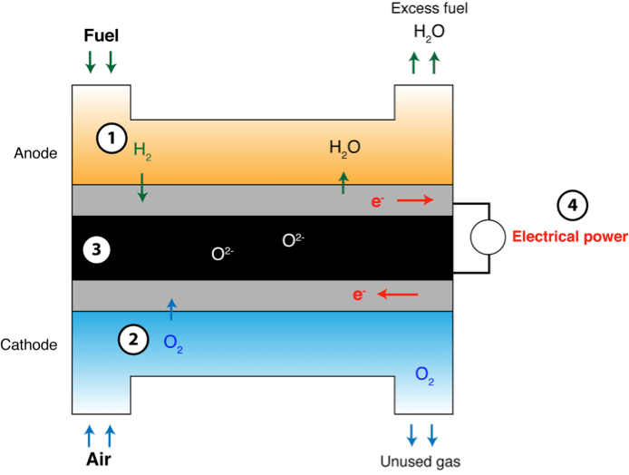 Solid-oxide Fuel Cells: Using familiar fuel in a new way