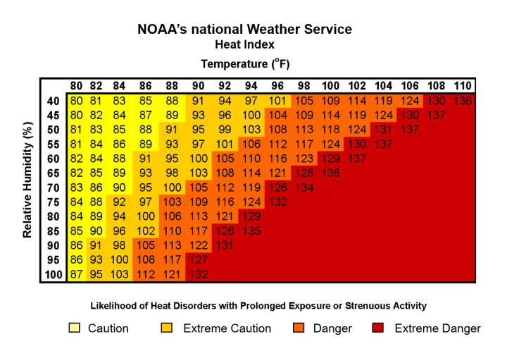 Figure 1: A table of Heat Index values, based on air temperature and relative humidity. [Source: http://www.nws.noaa.gov/om/heat/heat_index.shtml]