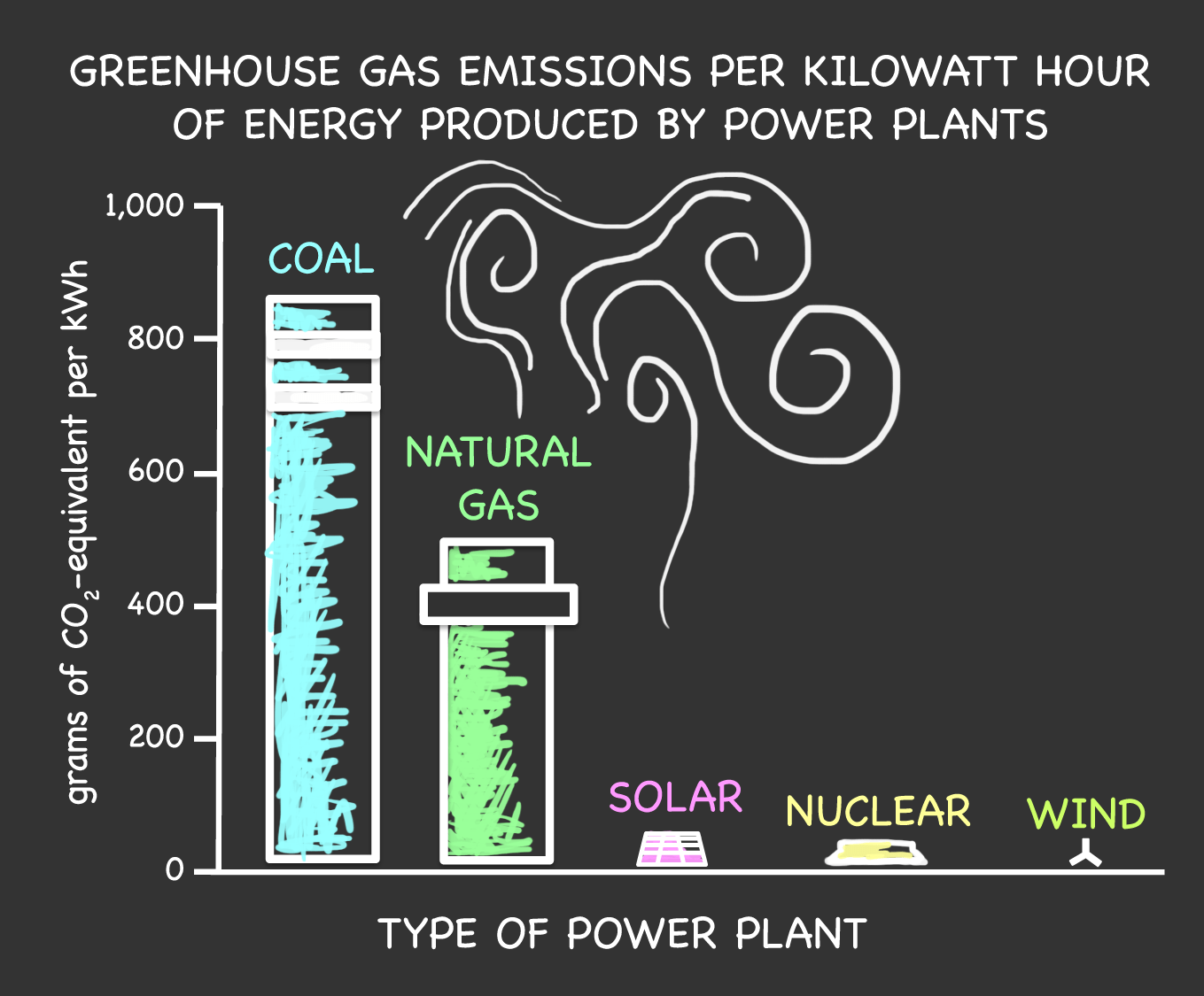 Reconsidering The Risks Of Nuclear Power Science In News Energy Plant Diagram Figure 2 Amount Greenhouse Gases Emitted From Each Source Is Shown Above