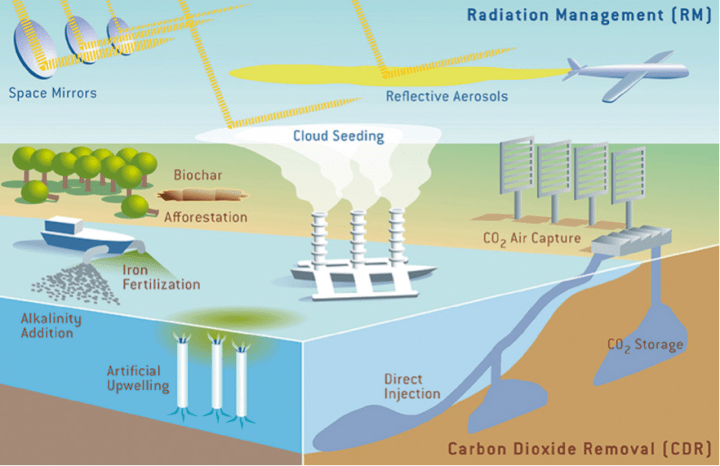 Figure 1: Schematic of some geoengineering ideas, including both solar geoengineering (e.g. aerosols in the stratosphere, giant reflectors in orbit) and carbon sequestration (e.g. grow trees, pump liquid CO2 into deep sea/rocks). (Source: Keith 2001)