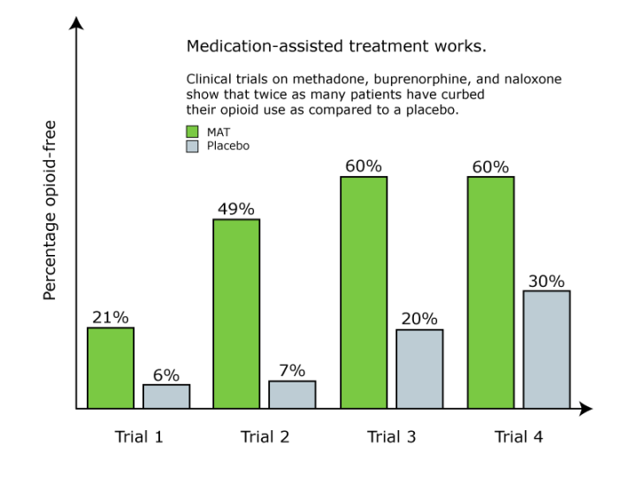 Figure 2: Medication-assisted treatment works.