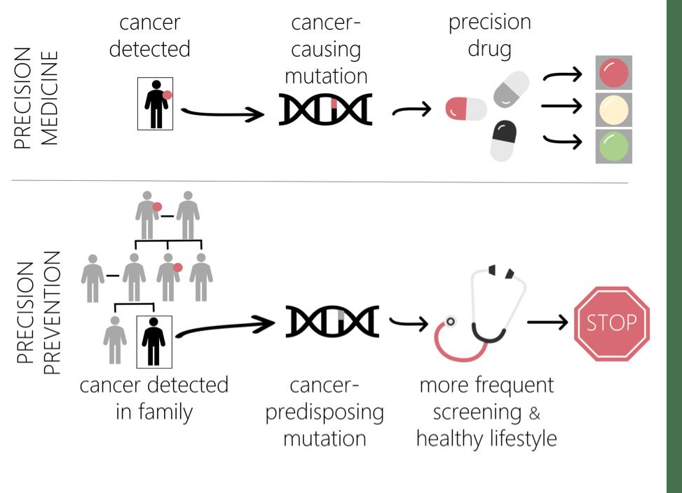 Cancer Moonshot Musings Part I: Precision Prevention