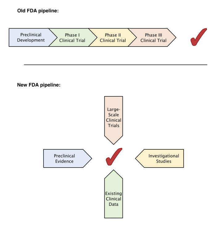 Figure 2. Traditionally, new therapies are developed in a sequential fashion, with clinical trial results the sole decider of forward progress. With the changes proposed by the 21st Century Cures Act, this hierarchy might become more flexible and allow for the integration of multiple types of data, most of which can be gathered simultaneously.
