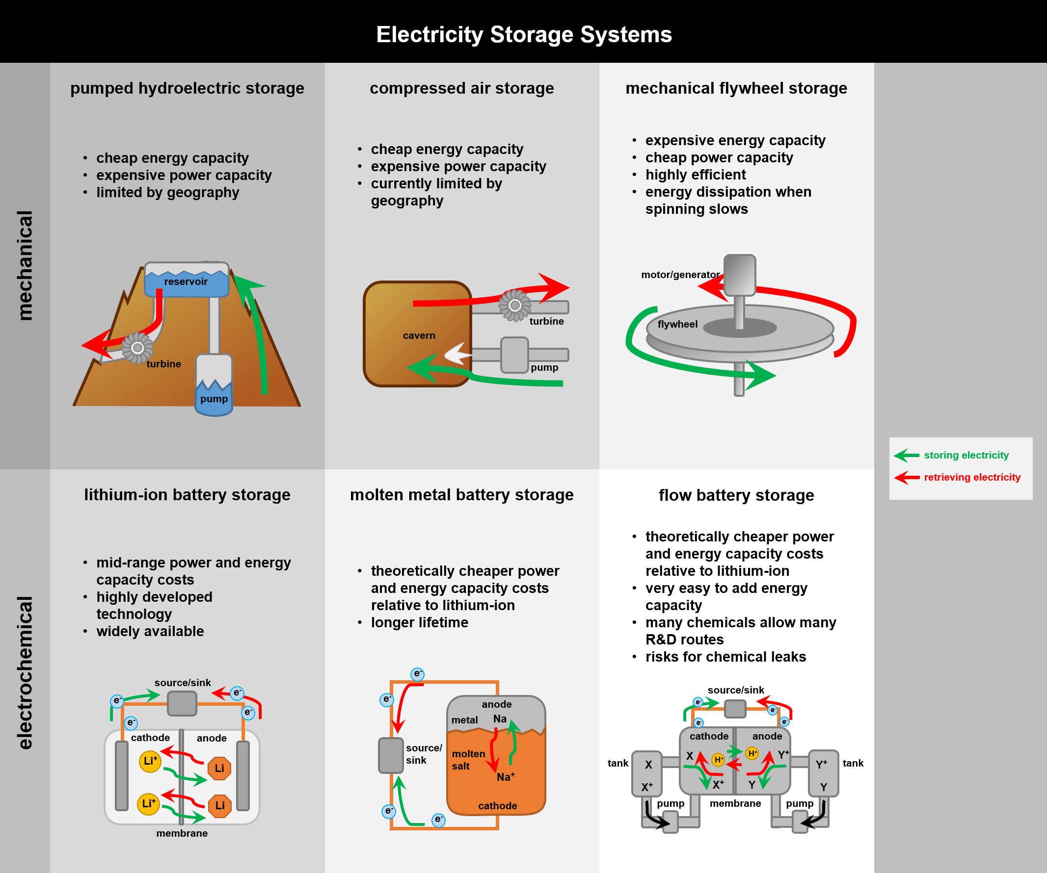 The Multitude of Technologies Needed for Electricity Storage