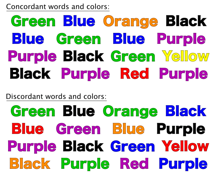 Figure 1 The Stroop test: the upper panel shows words that have concordant colors, while the bottom panel shows words that have discordant colors. Try to name the color of the words in both panels while timing yourself. Chances are, you will take longer to complete the second panel because you have to reconcile the conflict between the colors and words.