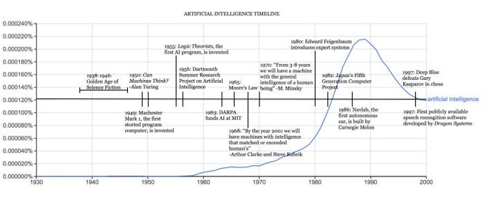 Anyoha SITN Figure 2 AI timeline