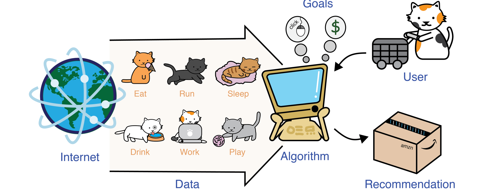 Recommended For You: How machine learning helps you choose what to