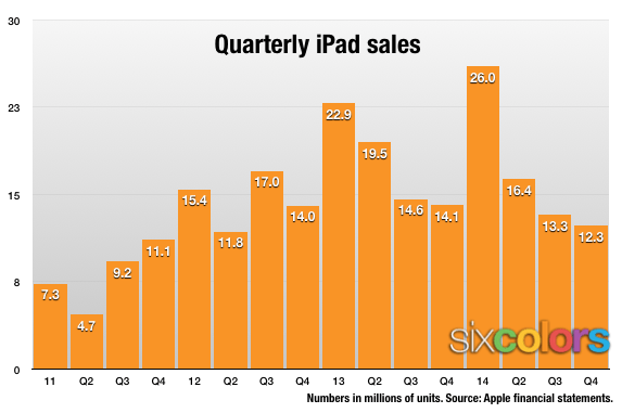 iPad sales chart