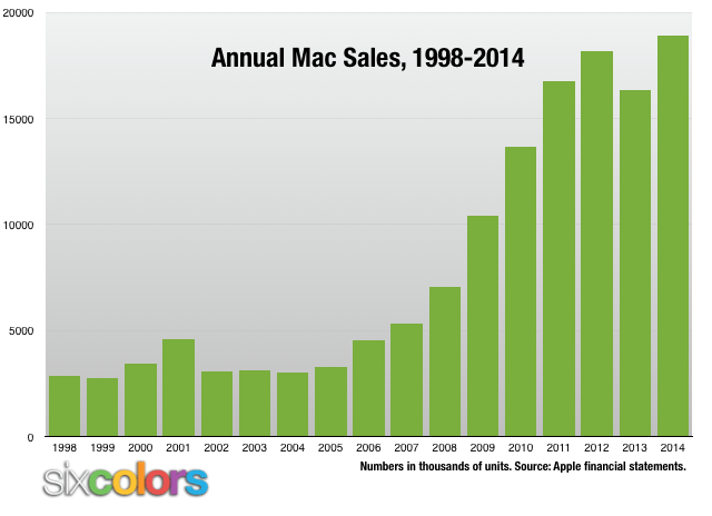 Annual Mac sales