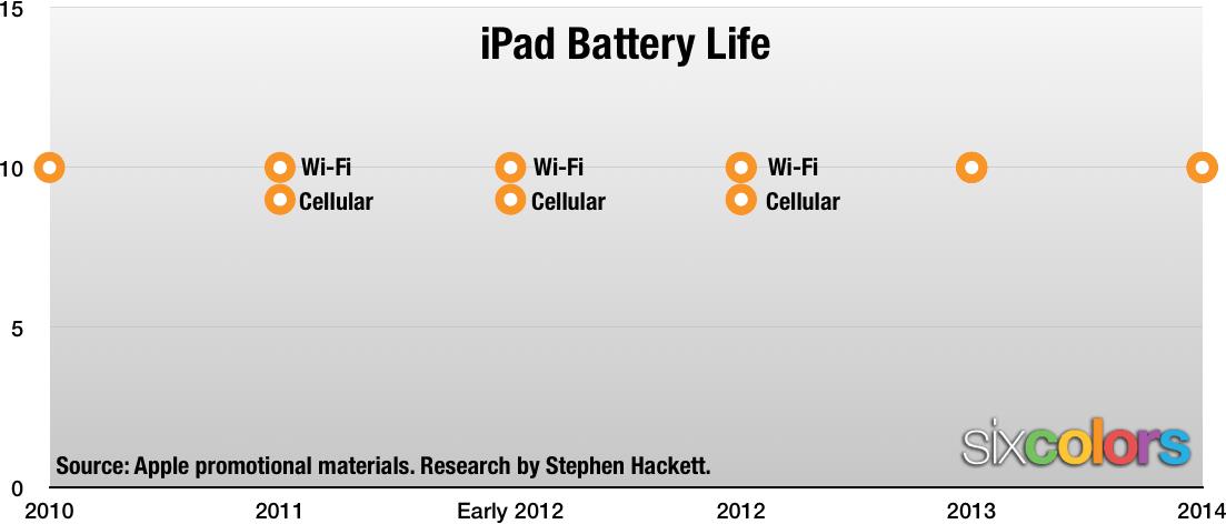 iPad battery chart