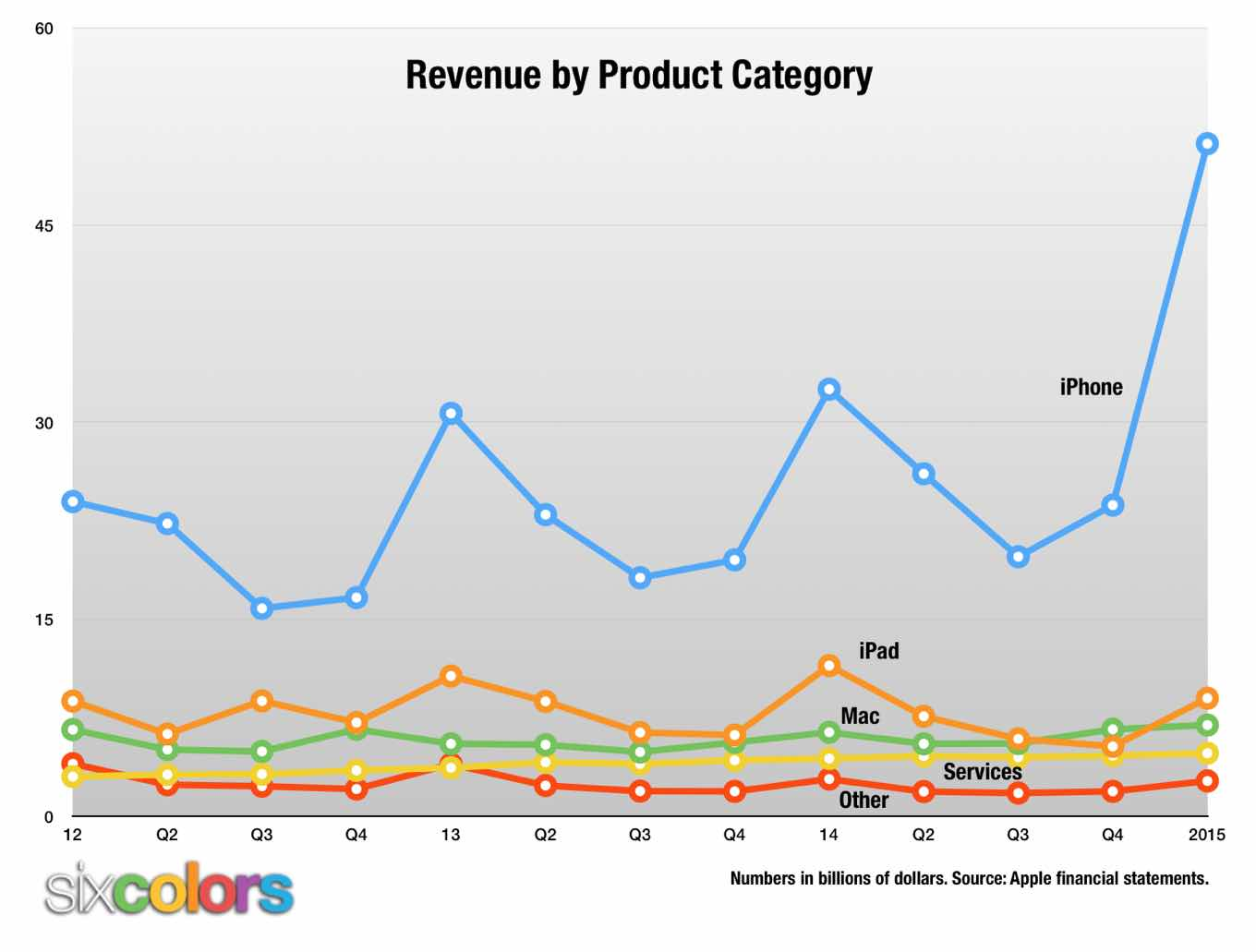 Apple Revenue Chart broken out by product category.