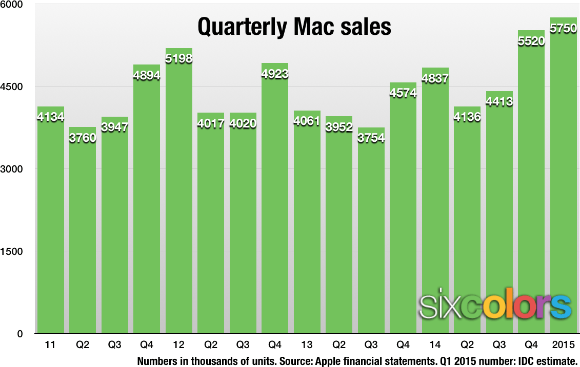 Mac Sales projection