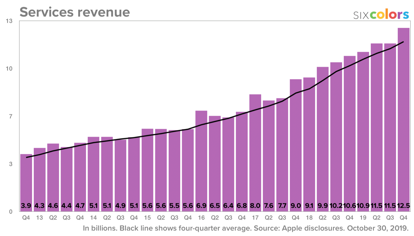 Chart of growing Services revenue