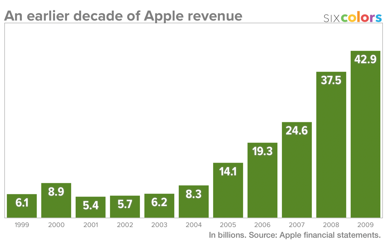 Apple revenue 1999-2009