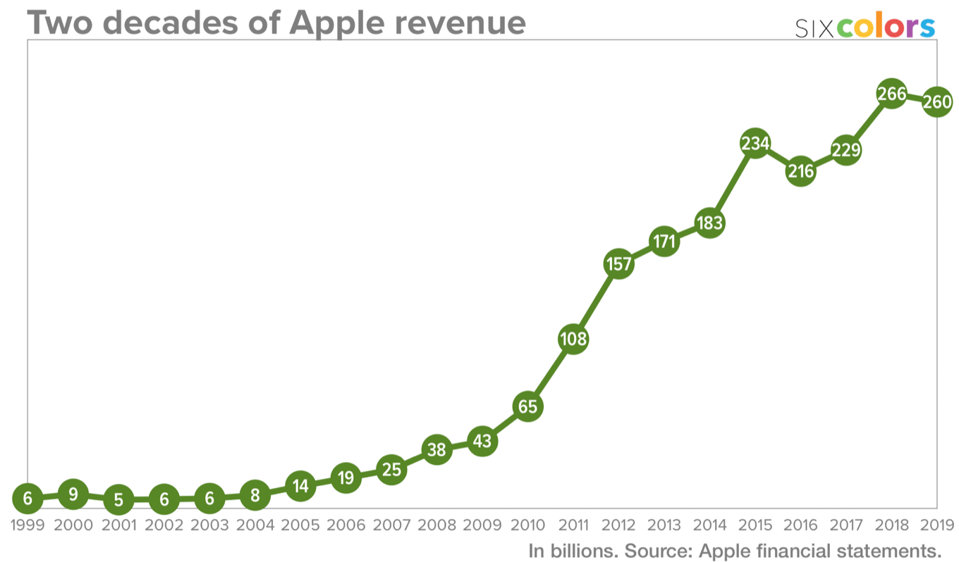 Apple revenue 1999-2019