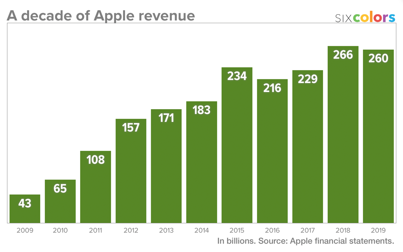 A decade of Apple revenue.