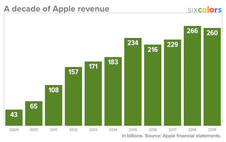 A decade of Apple revenue.