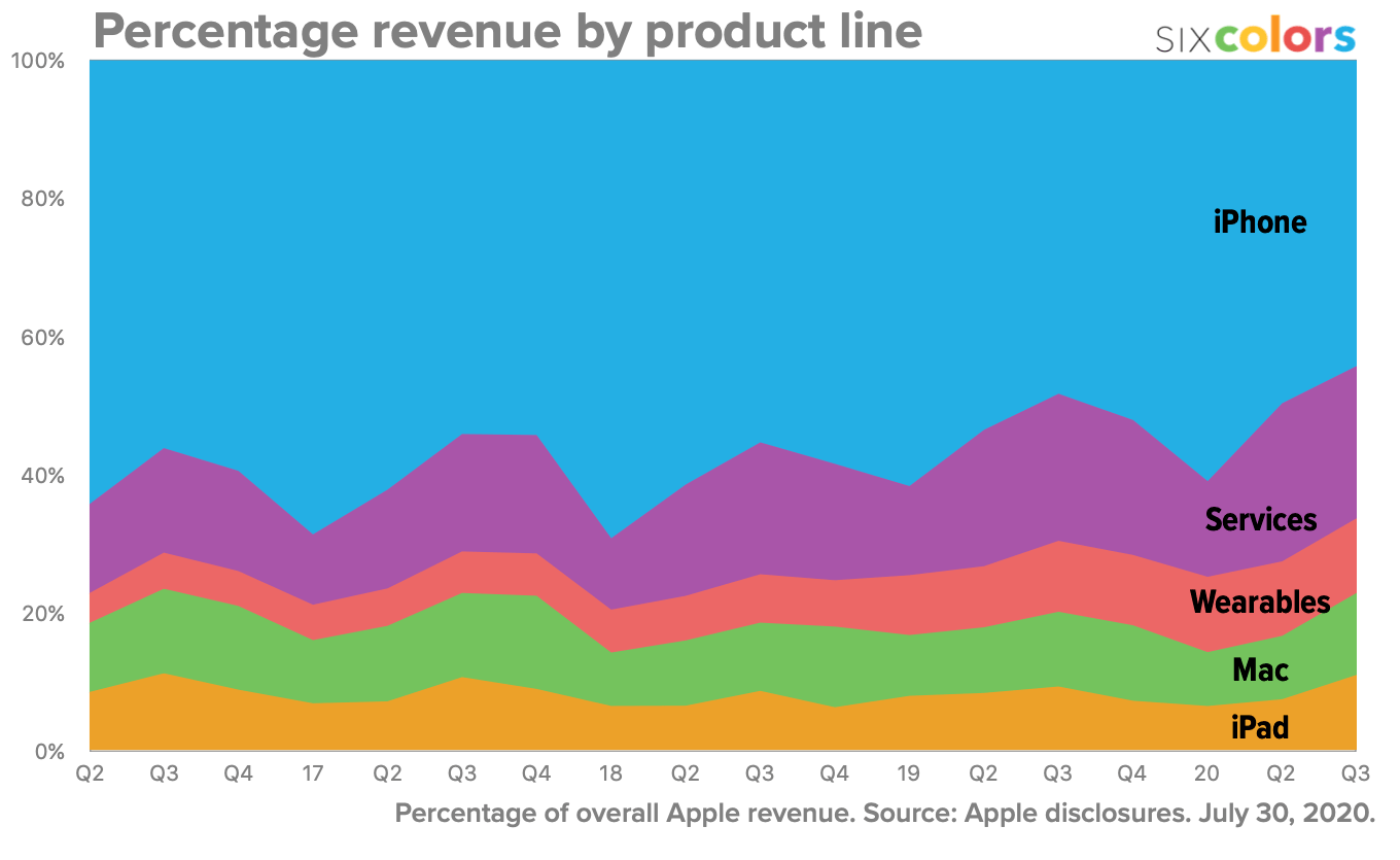 Percentage revenue by product line
