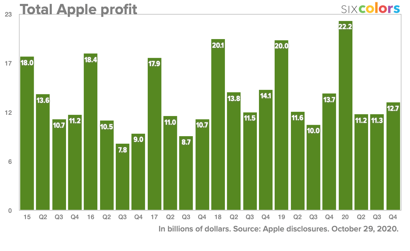 Total Apple profit
