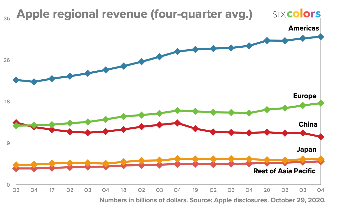 Apple regional revenue (four-quarter average)