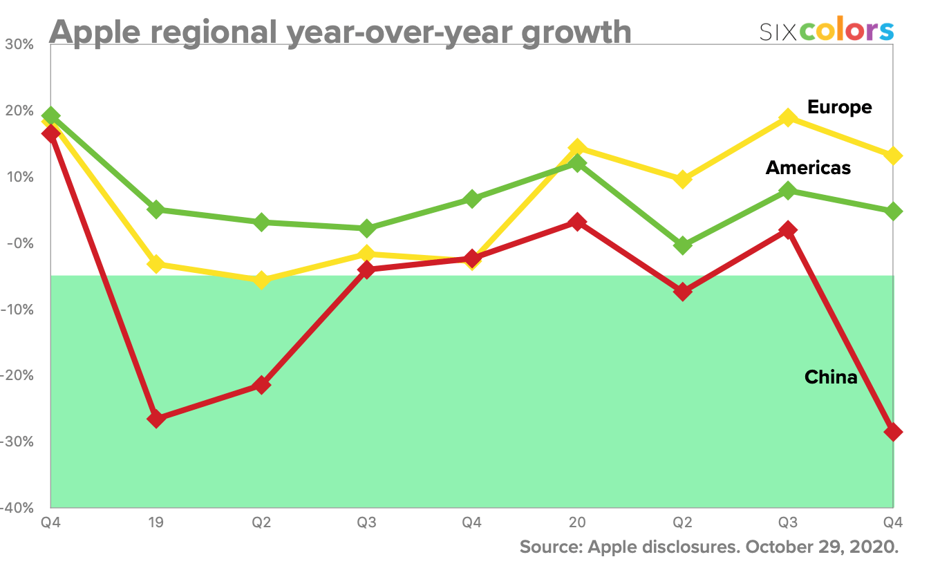 Apple regional year-over-year growth
