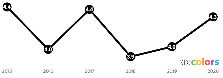 grading chart