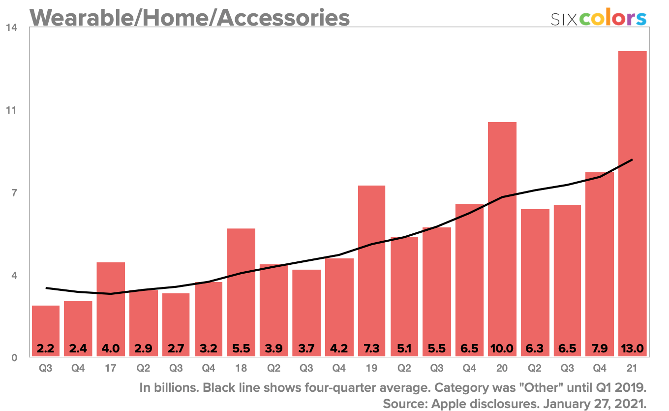 Wearables/Home/Accessories