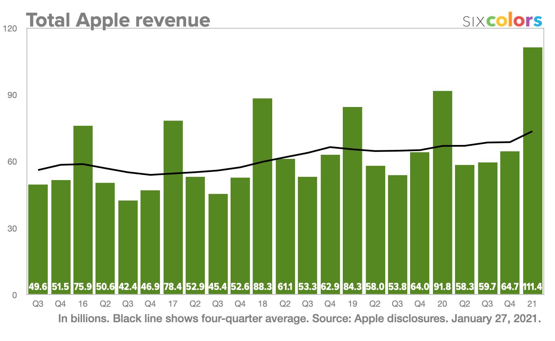 Total Apple revenue