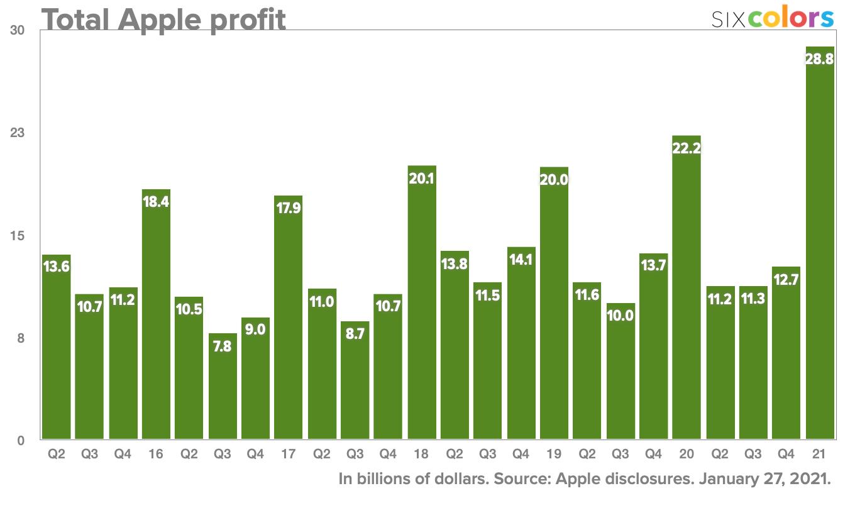 Total Apple profit