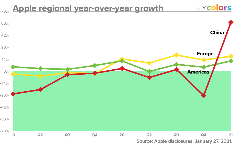 Apple regional year-over-year growth