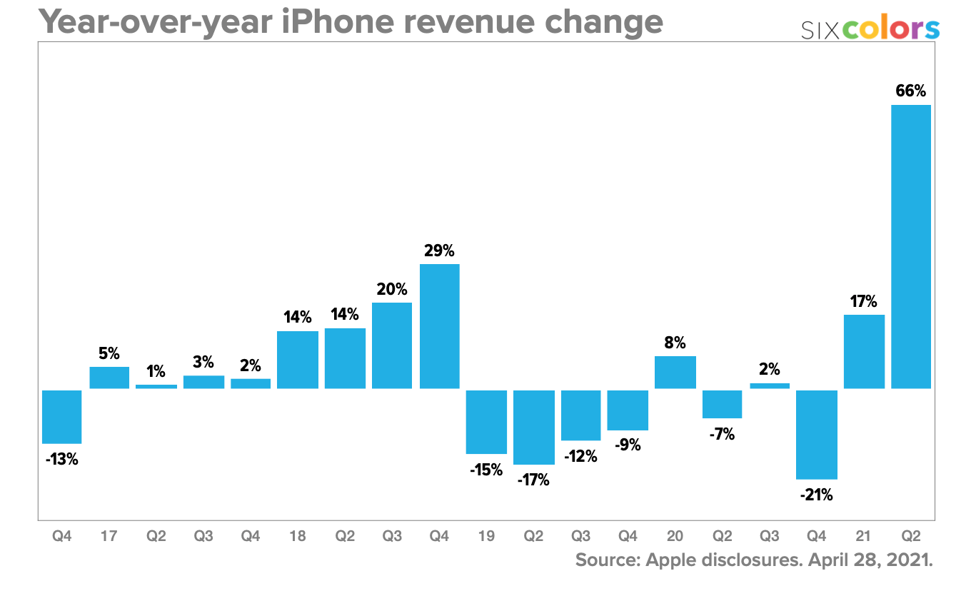Year-over-year iPhone revenue change