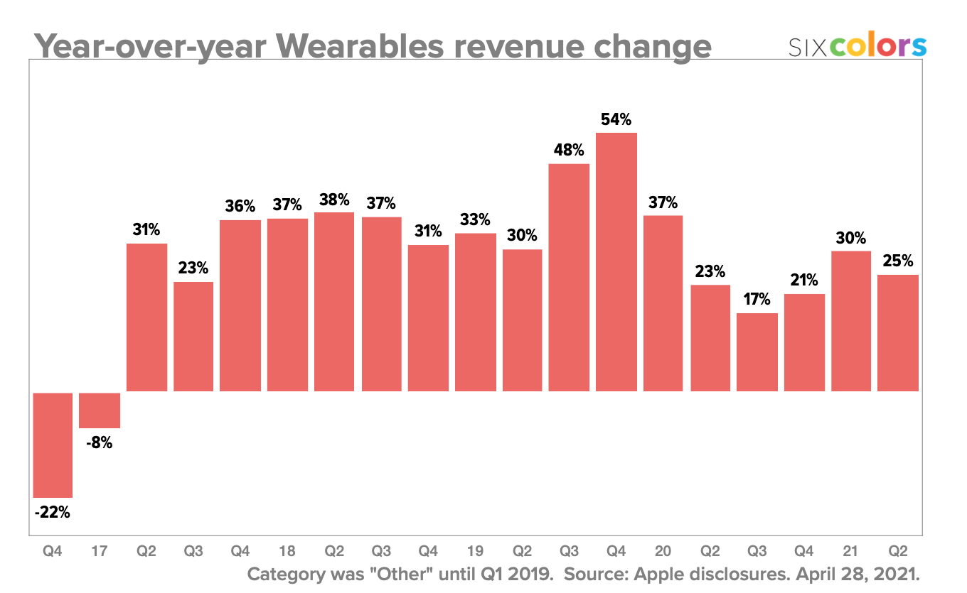 Year-over-year Wearables revenue change