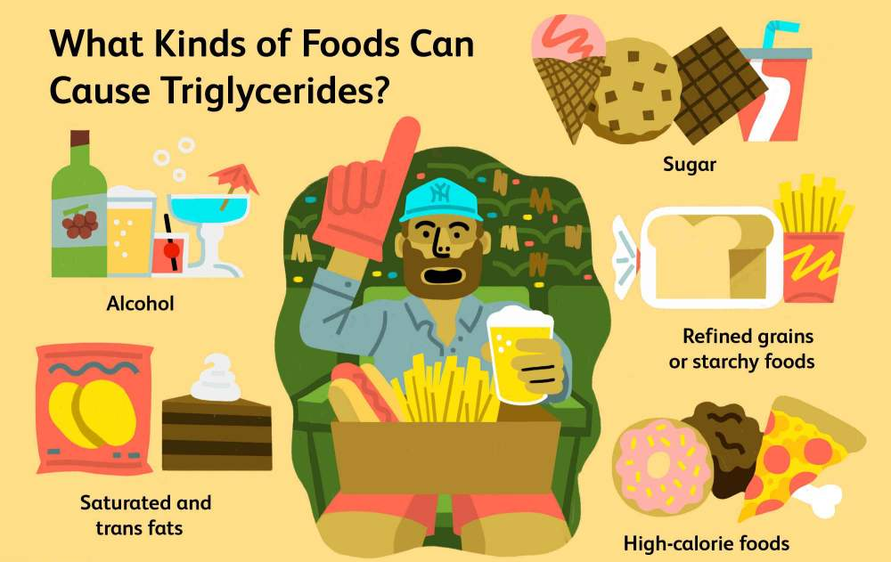 What Food Types Cause High Triglycerides?