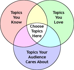 https://i1.wp.com/sixminutes.dlugan.com/wp-content/uploads/2008/02/venn-select-speech-topics.jpg