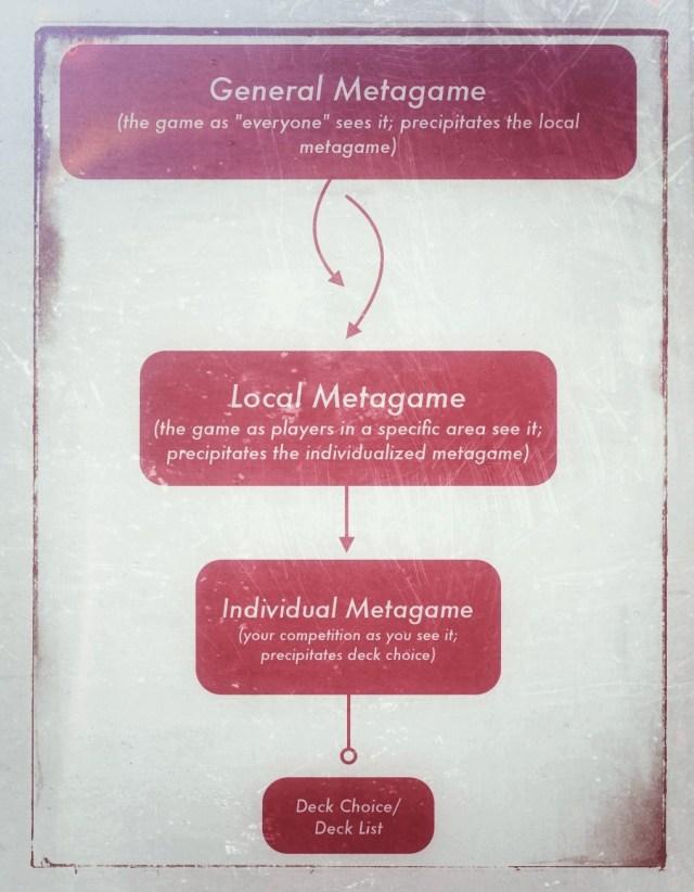 metagame food chain