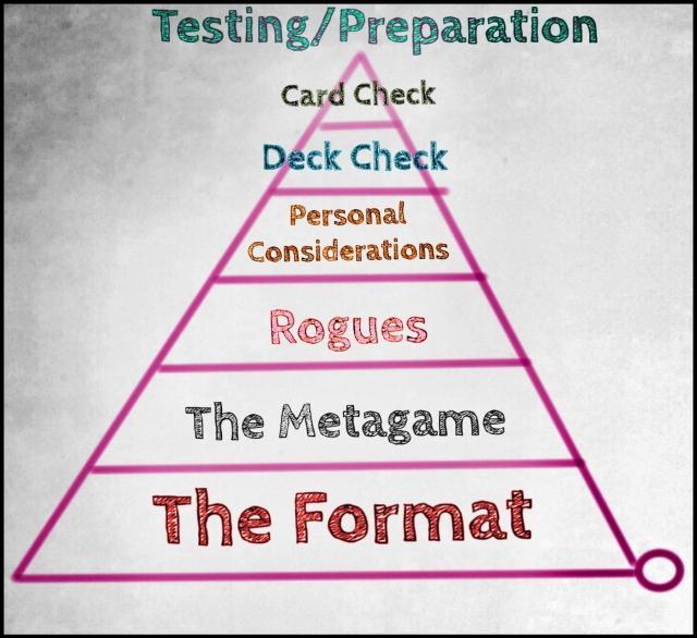 erik nance testing preparation pyramid