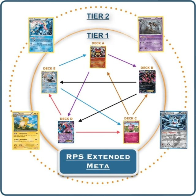 rps extended meta 2014